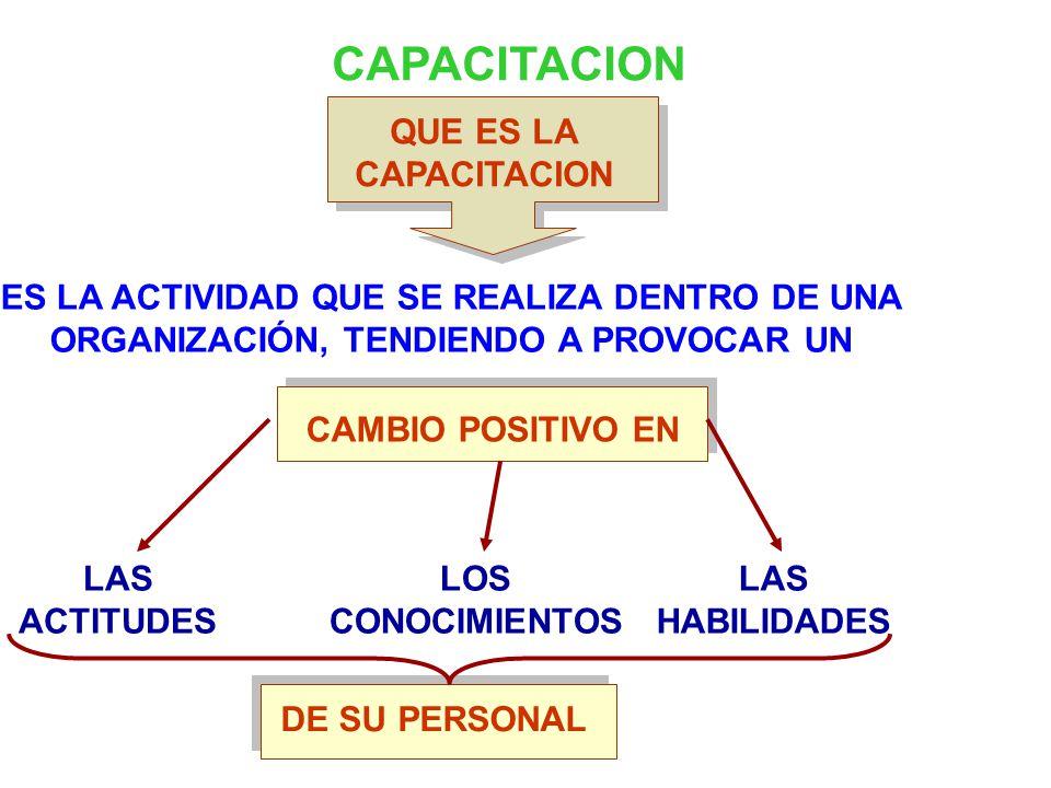 CAPACITACION QUE ES LA CAPACITACION ES LA ACTIVIDAD QUE SE REALIZA DENTRO DE UNA ORGANIZACIÓN, TENDIENDO A PROVOCAR UN CAMBIO POSITIVO EN LAS ACTITUDES LOS CONOCIMIENTOS LAS HABILIDADES DE SU PERSONAL