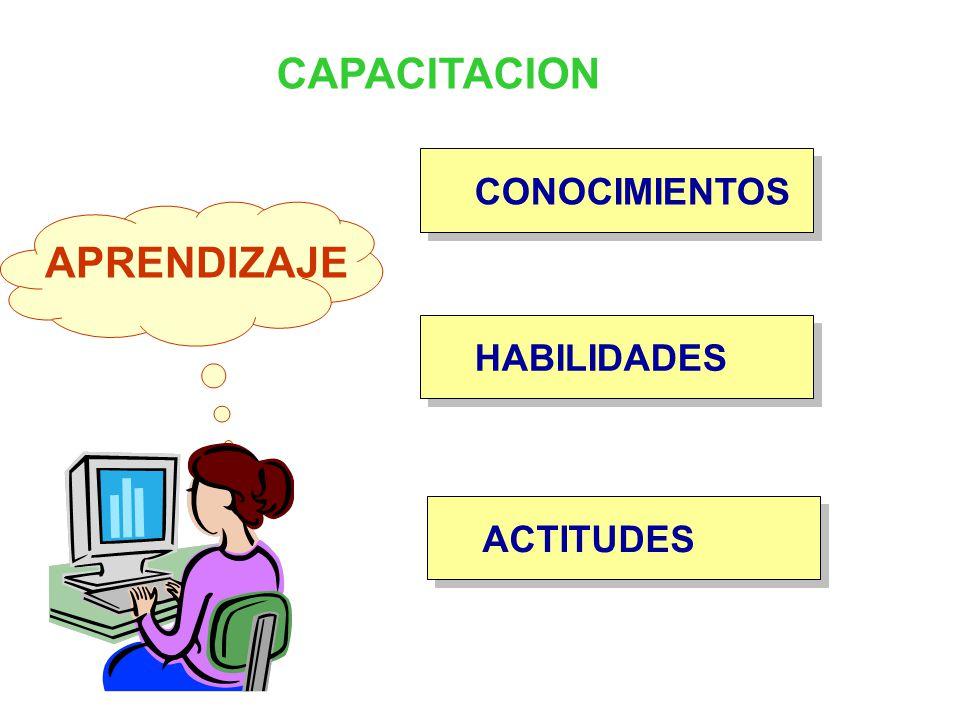 CAPACITACION CONOCIMIENTOS HABILIDADES ACTITUDES APRENDIZAJE