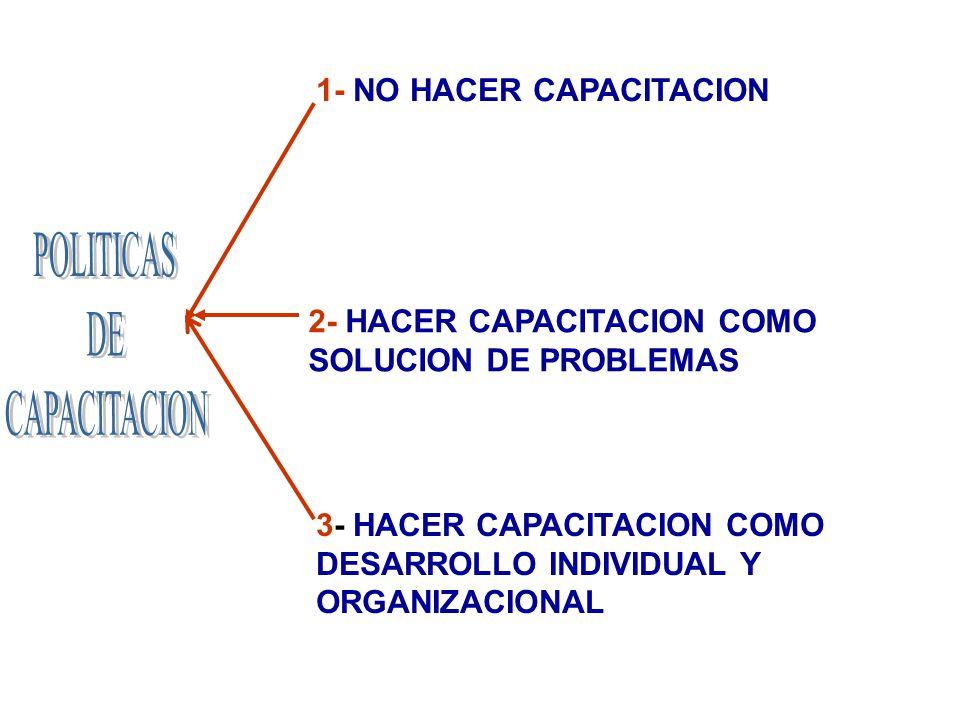 1- NO HACER CAPACITACION 2- HACER CAPACITACION COMO SOLUCION DE PROBLEMAS 3- HACER CAPACITACION COMO DESARROLLO INDIVIDUAL Y ORGANIZACIONAL