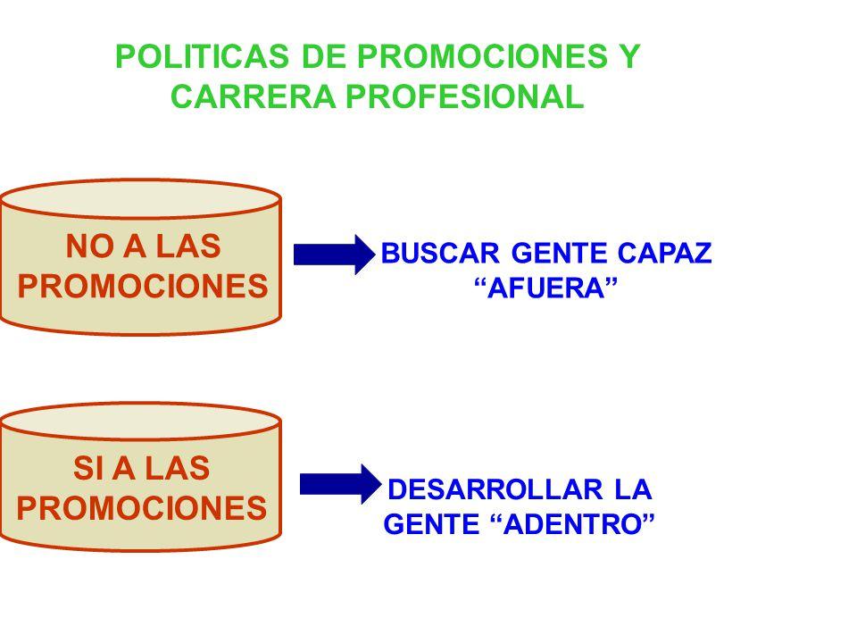 POLITICAS DE PROMOCIONES Y CARRERA PROFESIONAL BUSCAR GENTE CAPAZ AFUERA DESARROLLAR LA GENTE ADENTRO NO A LAS PROMOCIONES SI A LAS PROMOCIONES