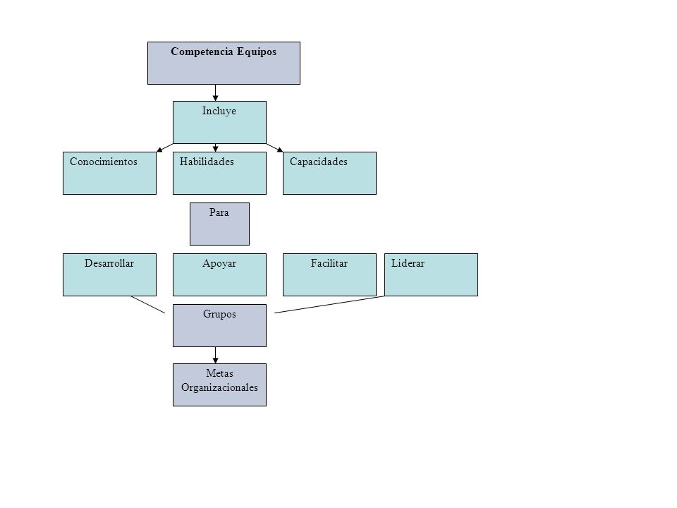 Competencia Equipos Incluye ConocimientosHabilidadesCapacidades DesarrollarApoyarFacilitar Para Liderar Grupos Metas Organizacionales
