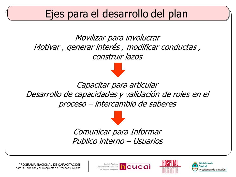 PROGRAMA NACIONAL DE CAPACITACIÓN para la Donación y el Trasplante de Órganos y Tejidos Ejes para el desarrollo del plan Movilizar para involucrar Mot