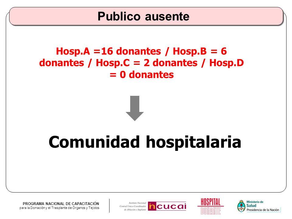 PROGRAMA NACIONAL DE CAPACITACIÓN para la Donación y el Trasplante de Órganos y Tejidos Publico ausente Hosp.A =16 donantes / Hosp.B = 6 donantes / Ho