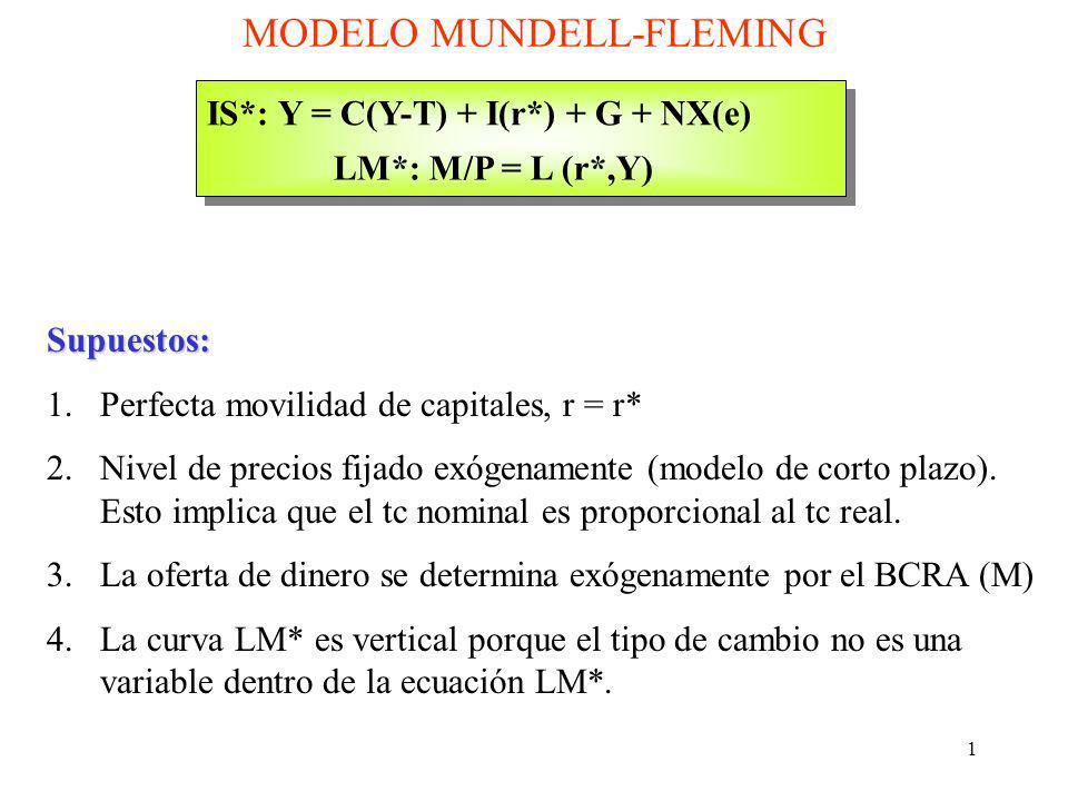 1 MODELO MUNDELL-FLEMING IS*: Y = C(Y-T) + I(r*) + G + NX(e) LM*: M/P = L (r*,Y) Supuestos: 1.Perfecta movilidad de capitales, r = r* 2.Nivel de preci