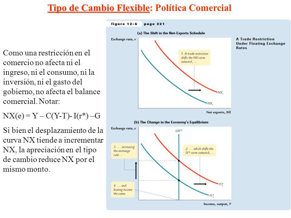 10 Como una restricción en el comercio no afecta ni el ingreso, ni el consumo, ni la inversión, ni el gasto del gobierno, no afecta el balance comerci