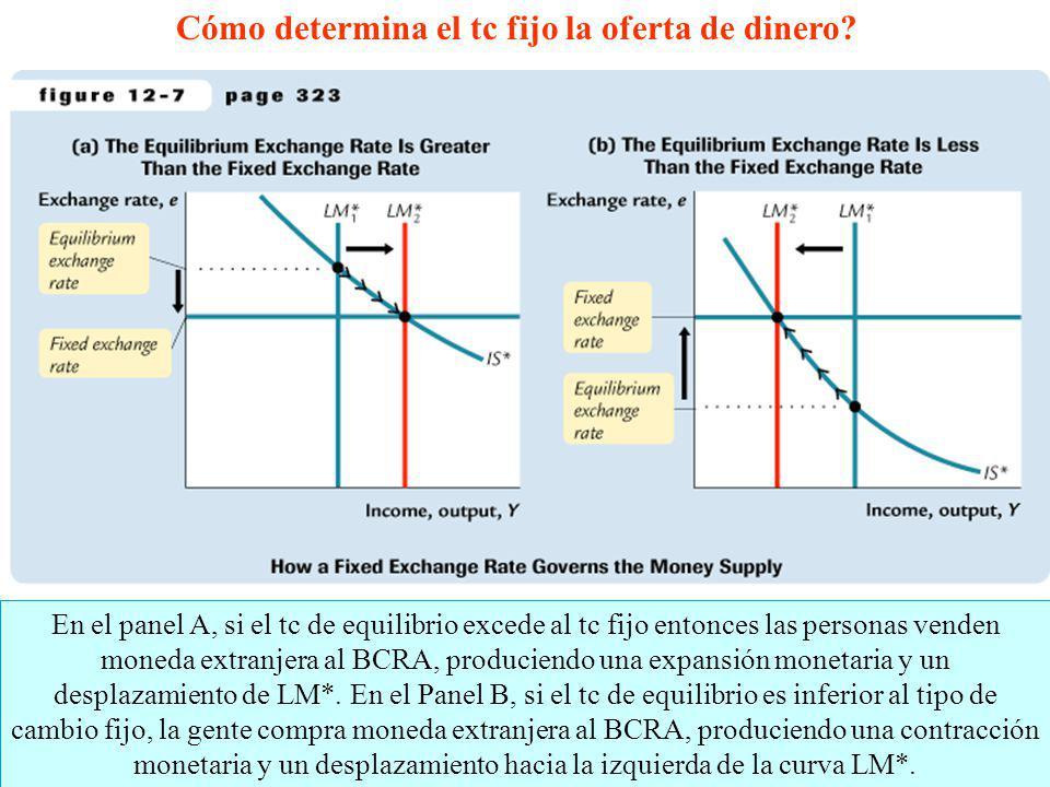 14 En el panel A, si el tc de equilibrio excede al tc fijo entonces las personas venden moneda extranjera al BCRA, produciendo una expansión monetaria