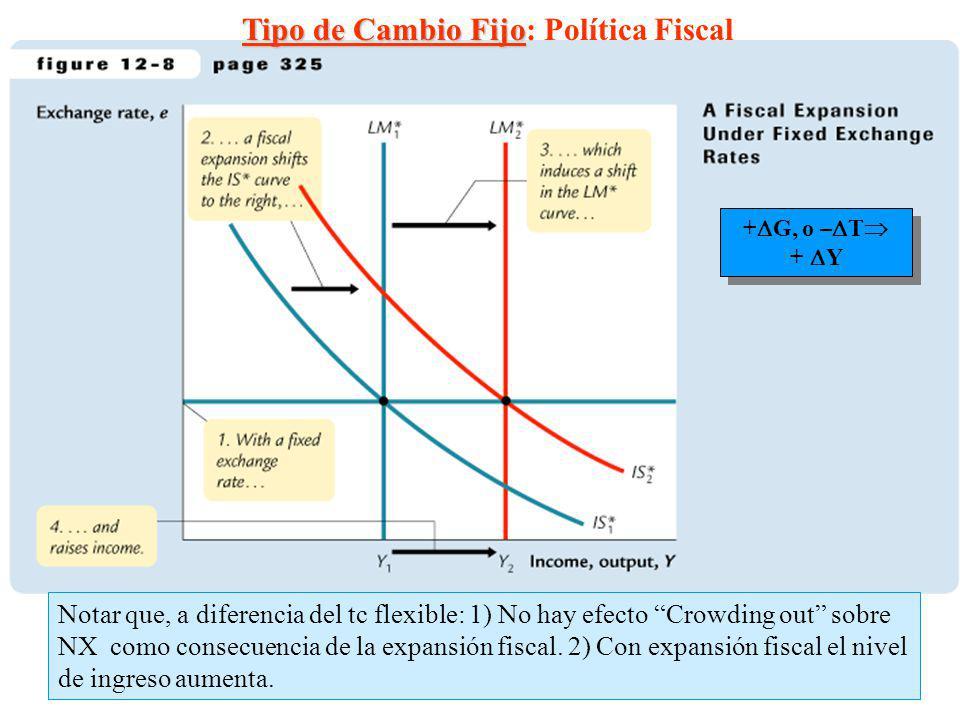 15 Tipo de Cambio Fijo Tipo de Cambio Fijo: Política Fiscal + G, o – T + Y + G, o – T + Y Notar que, a diferencia del tc flexible: 1) No hay efecto Cr