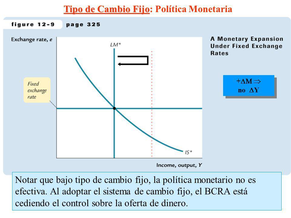 16 + no Y + no Y Tipo de Cambio Fijo Tipo de Cambio Fijo: Política Monetaria Notar que bajo tipo de cambio fijo, la política monetario no es efectiva.