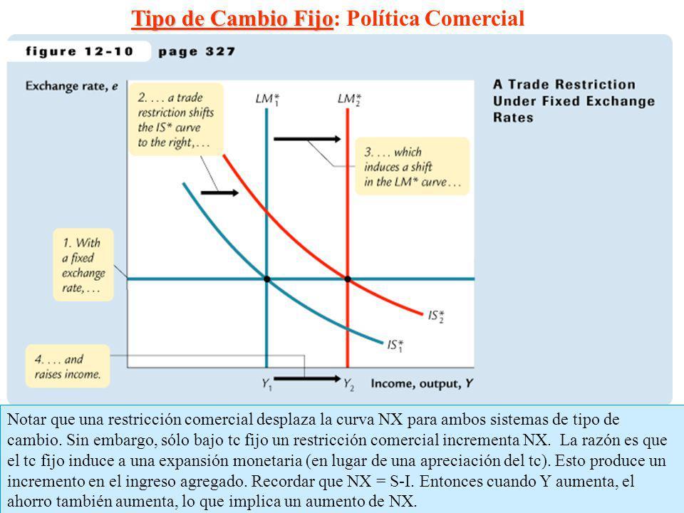 17 Tipo de Cambio Fijo Tipo de Cambio Fijo: Política Comercial Notar que una restricción comercial desplaza la curva NX para ambos sistemas de tipo de