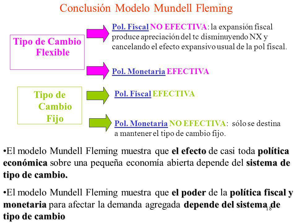18 Conclusión Modelo Mundell Fleming Tipo de Cambio Flexible Pol. Fiscal NO EFECTIVA: la expansión fiscal produce apreciación del tc disminuyendo NX y