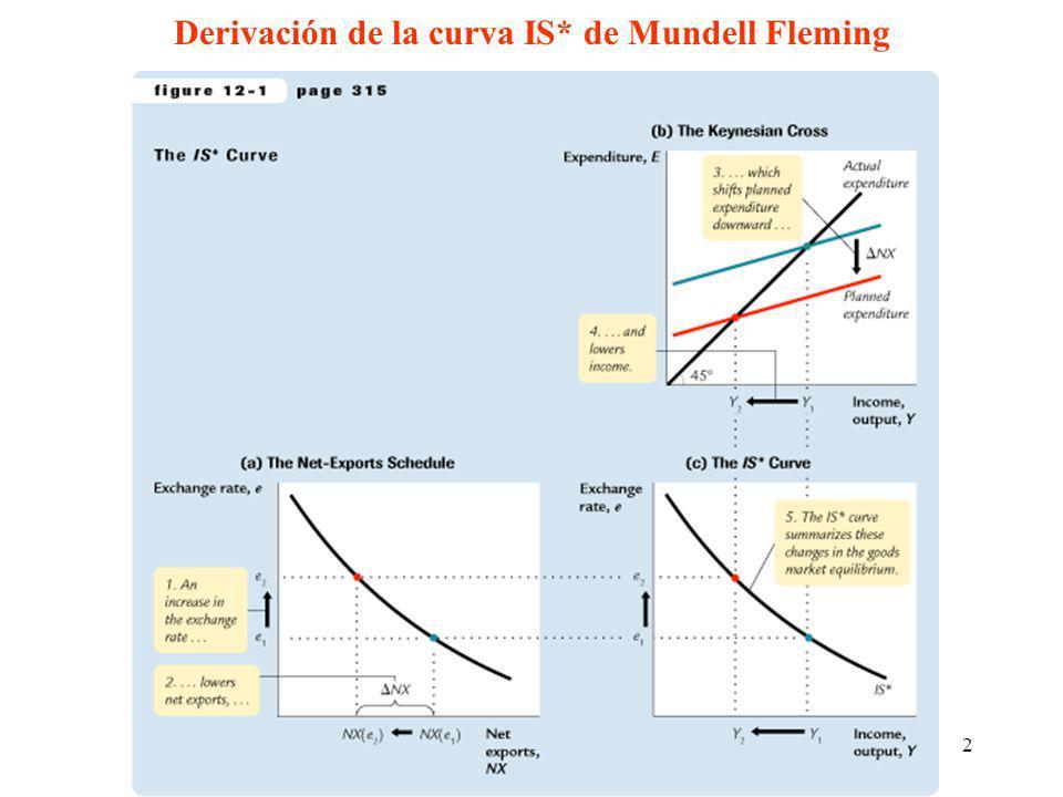 2 Derivación de la curva IS* de Mundell Fleming
