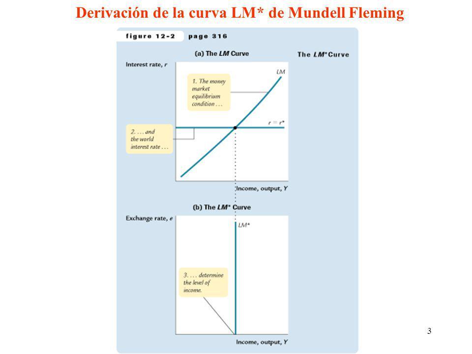 3 Derivación de la curva LM* de Mundell Fleming