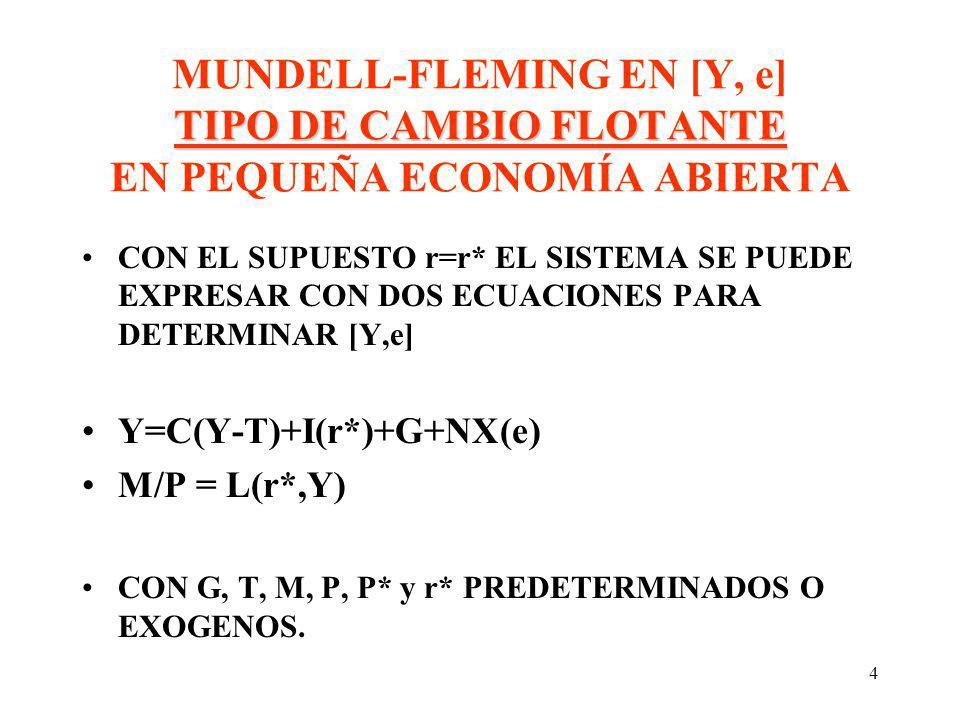 4 TIPO DE CAMBIO FLOTANTE MUNDELL-FLEMING EN [Y, e] TIPO DE CAMBIO FLOTANTE EN PEQUEÑA ECONOMÍA ABIERTA CON EL SUPUESTO r=r* EL SISTEMA SE PUEDE EXPRE