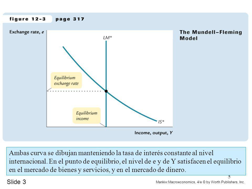 5 Slide 3 Mankiw:Macroeconomics, 4/e © by Worth Publishers, Inc. Ambas curva se dibujan manteniendo la tasa de interés constante al nivel internaciona