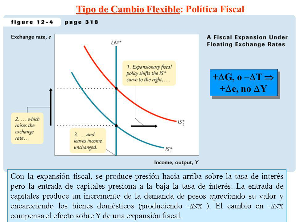 6 + G, o – T + e, no Y + G, o – T + e, no Y Tipo de Cambio Flexible Tipo de Cambio Flexible: Política Fiscal Con la expansión fiscal, se produce presi