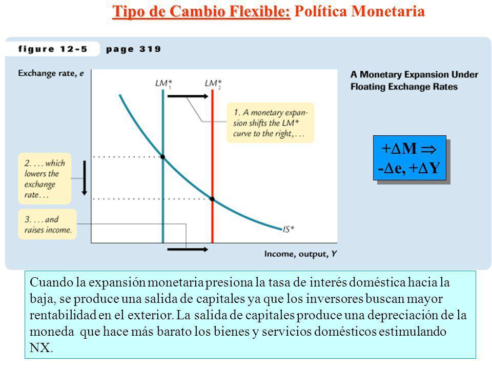 8 + M - e, + Y + M - e, + Y Cuando la expansión monetaria presiona la tasa de interés doméstica hacia la baja, se produce una salida de capitales ya q