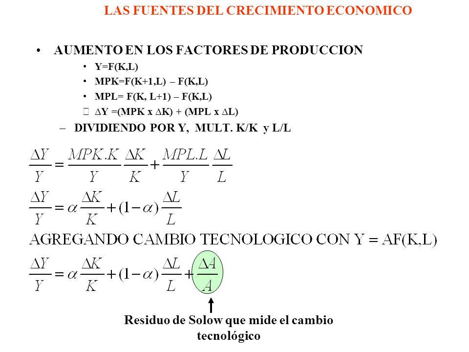 LAS FUENTES DEL CRECIMIENTO ECONOMICO AUMENTO EN LOS FACTORES DE PRODUCCION Y=F(K,L) MPK=F(K+1,L) – F(K,L) MPL= F(K, L+1) – F(K,L) Y =(MPK x K) + (MPL x L) –DIVIDIENDO POR Y, MULT.