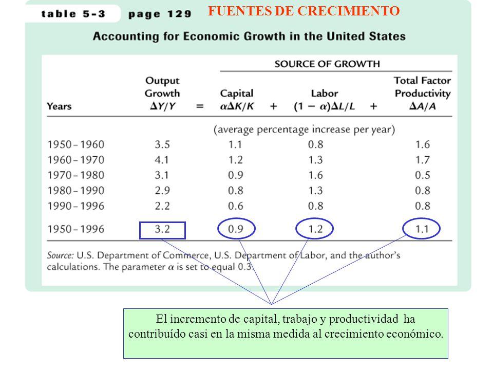 FUENTES DE CRECIMIENTO El incremento de capital, trabajo y productividad ha contribuído casi en la misma medida al crecimiento económico.