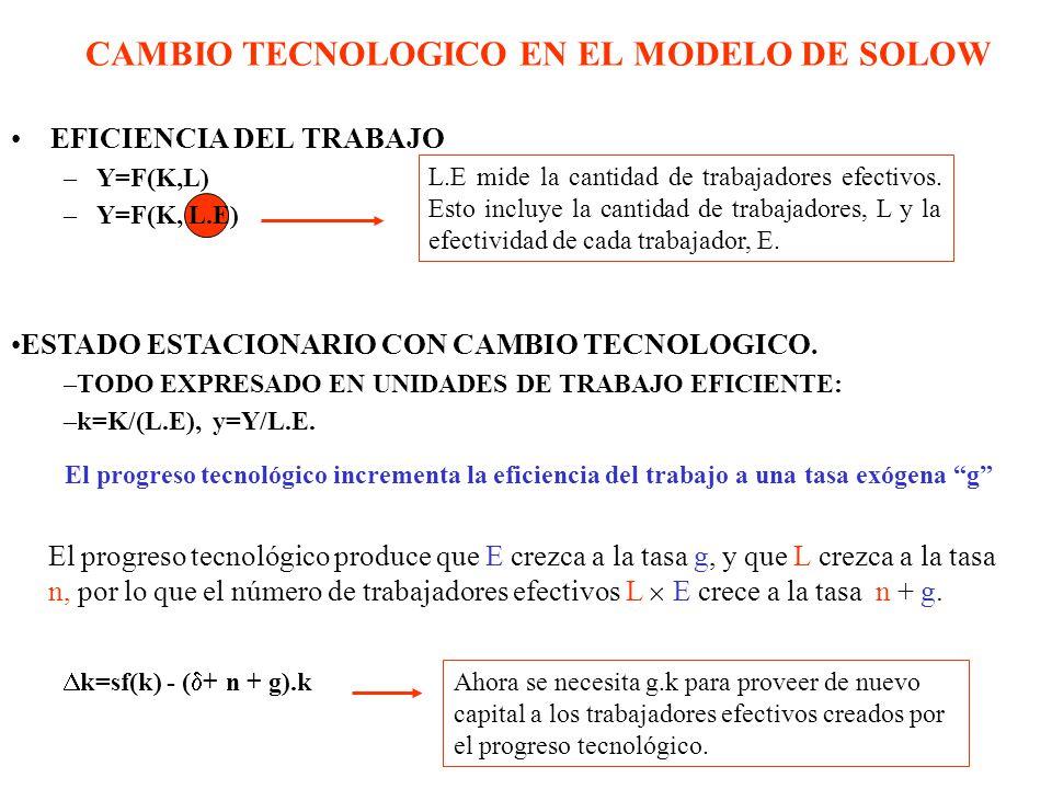 CAMBIO TECNOLOGICO EN EL MODELO DE SOLOW EFICIENCIA DEL TRABAJO –Y=F(K,L) –Y=F(K, L.E) L.E mide la cantidad de trabajadores efectivos.