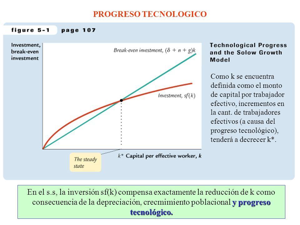 PROGRESO TECNOLOGICO Como k se encuentra definida como el monto de capital por trabajador efectivo, incrementos en la cant.