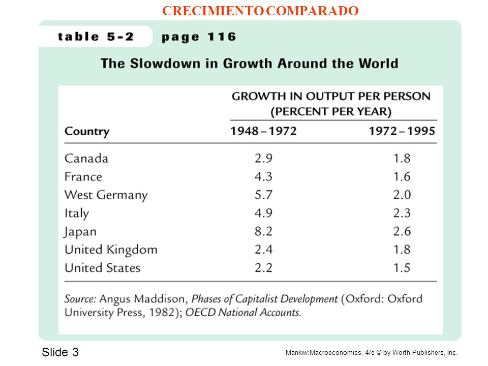 Slide 3 Mankiw:Macroeconomics, 4/e © by Worth Publishers, Inc. CRECIMIENTO COMPARADO