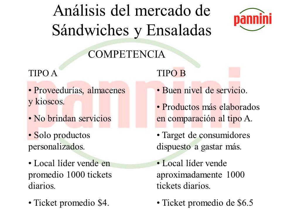 Análisis del mercado de Sándwiches y Ensaladas Perfil del consumidor Valora atributos como la calidad del producto, el precio, el servicio y la ubicación y además cuenta con tiempo limitado para almorzar.