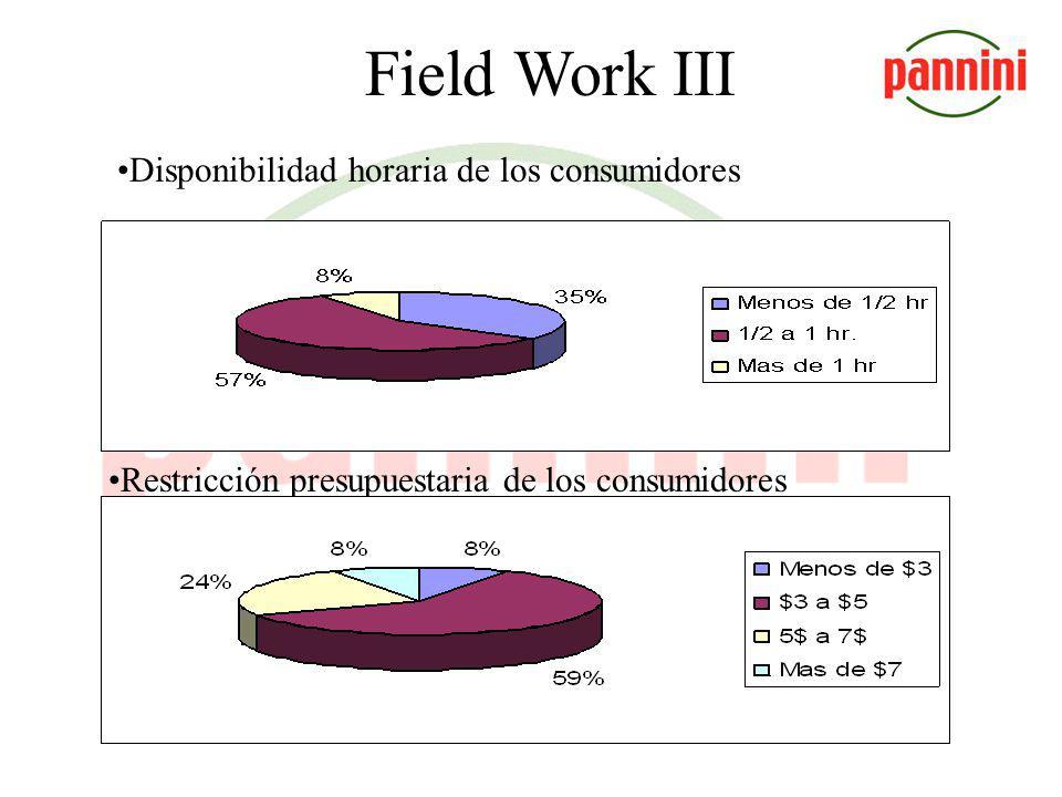 Field Work III Proporción en que se consumen sándiwches y ensaladas. Lugar donde el consumidor come su almuerzo.