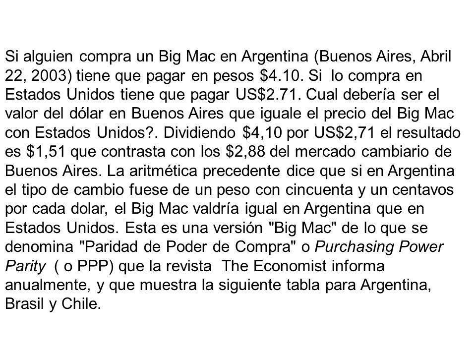Si alguien compra un Big Mac en Argentina (Buenos Aires, Abril 22, 2003) tiene que pagar en pesos $4.10.