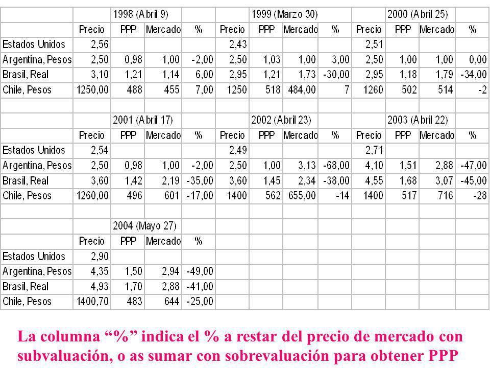 OBSERVAR: a) después de default más devaluación, fin de 2001 y principios de 2002, el PBI en Big Macs aumenta a 125 porque sube el precio de los transables y quedan constantes los no transables b) transcurrido el impacto, el PBI en Big Macs cae al menor valor de la serie en 2003.