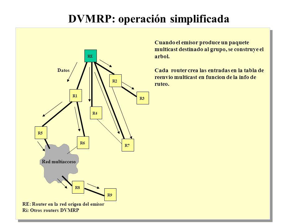 IP Multicast 1999 - grigotti@exa.unicen.edu.ar5 DVMRP: operación simplificada RE: Router en la red origen del emisor Ri: Otros routers DVMRP Cuando el