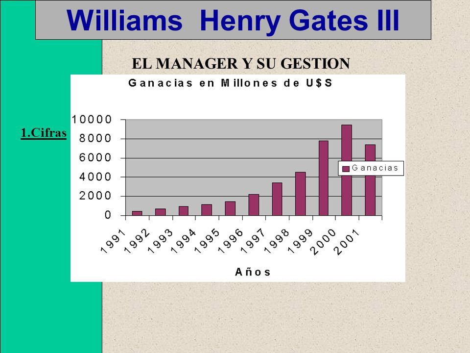 Williams Henry Gates III EL MANAGER Y SU GESTION 1.Cifras