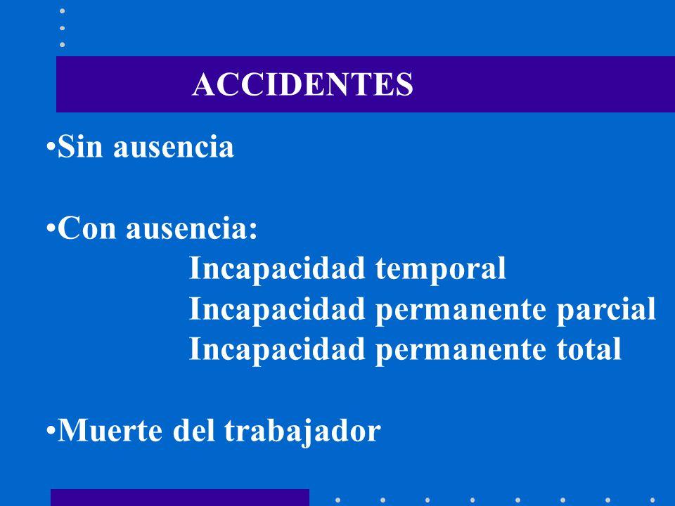 ACCIDENTES Sin ausencia Con ausencia: Incapacidad temporal Incapacidad permanente parcial Incapacidad permanente total Muerte del trabajador