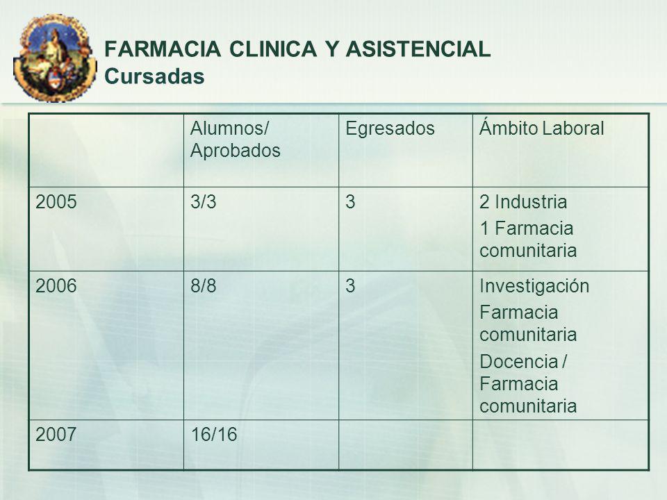 Alumnos/ Aprobados EgresadosÁmbito Laboral 20053/332 Industria 1 Farmacia comunitaria 20068/83Investigación Farmacia comunitaria Docencia / Farmacia c