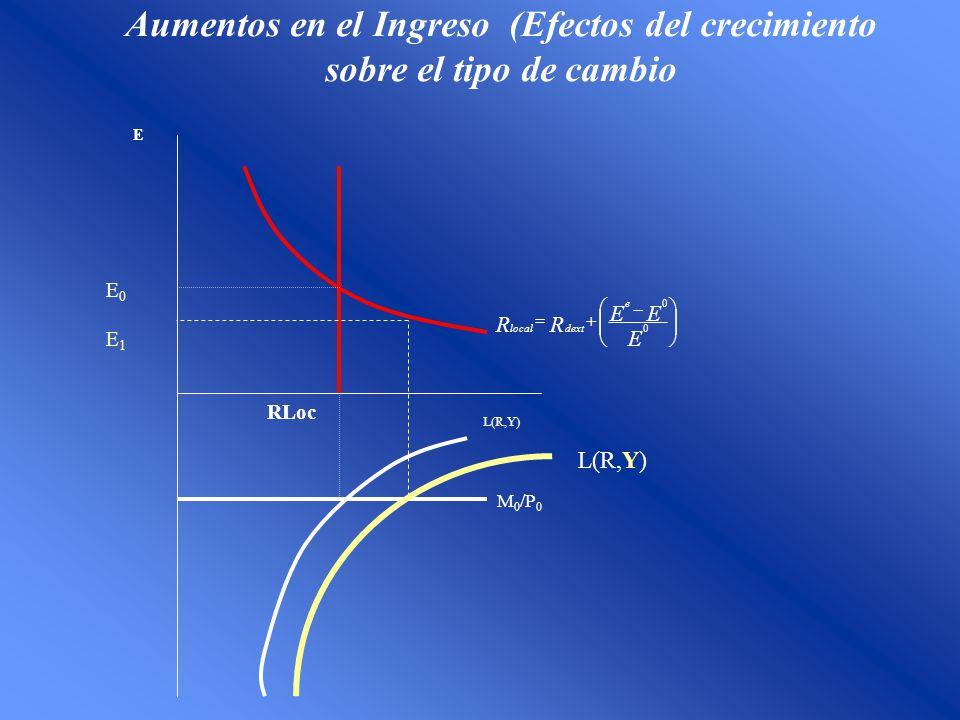 Aumentos en el Ingreso (Efectos del crecimiento sobre el tipo de cambio E E0E0 RLoc M 0 /P 0 L(R,Y) E EE RR e dextlocal 0 0 L(R,Y) E1E1