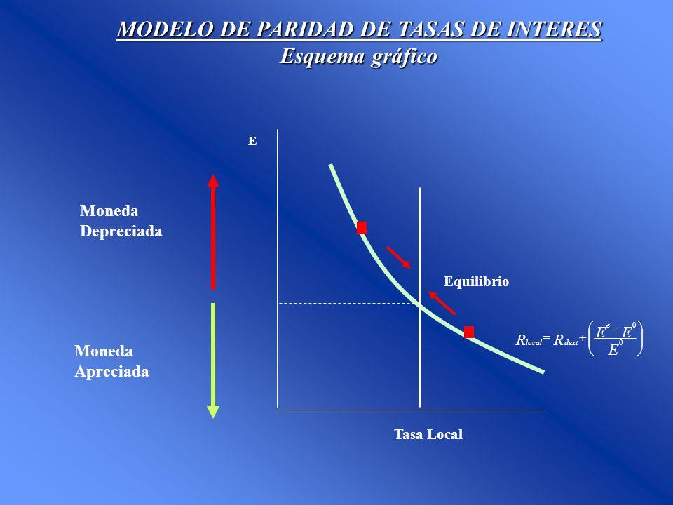 MODELO DE PARIDAD DE TASAS DE INTERES Esquema gráfico E Moneda Depreciada Tasa Local Equilibrio Moneda Apreciada E EE RR e dextlocal 0 0