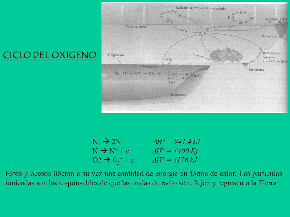 N 2 2N Hº = 941.4 kJ N N + + e - Hº = 1400 Kj O2 0 2 + + e - Hº = 1176 kJ Estos procesos liberan a su vez una cantidad de energía en forma de calor.