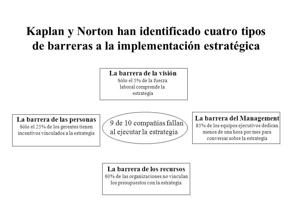 Kaplan y Norton han identificado cuatro tipos de barreras a la implementación estratégica 9 de 10 compañías fallan al ejecutar la estrategia La barrer