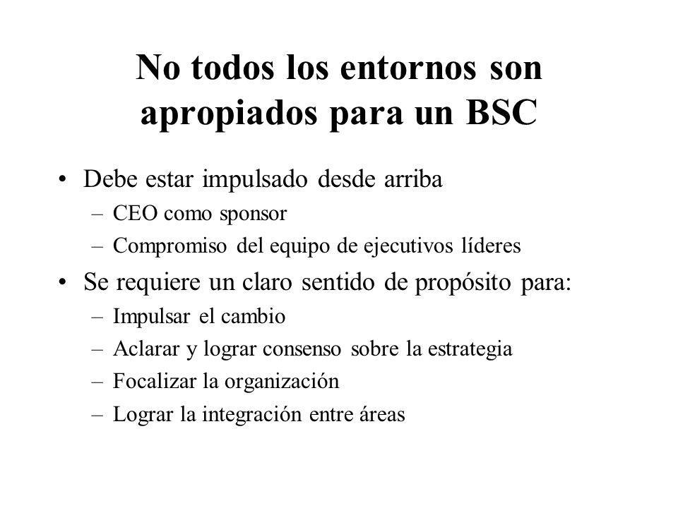 No todos los entornos son apropiados para un BSC Debe estar impulsado desde arriba –CEO como sponsor –Compromiso del equipo de ejecutivos líderes Se r