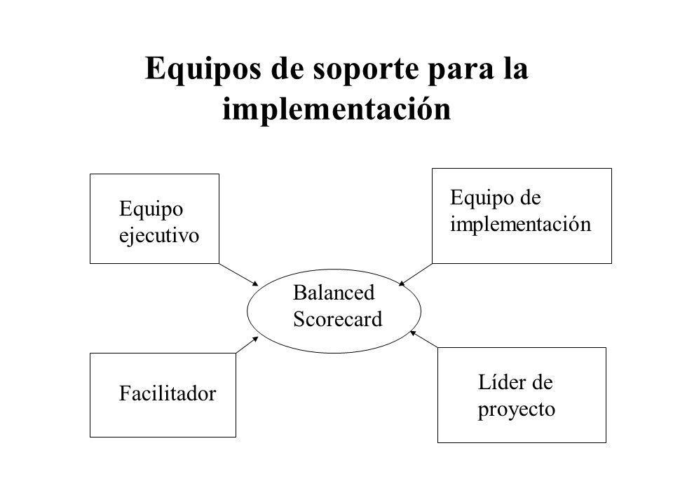 Equipos de soporte para la implementación Balanced Scorecard Equipo ejecutivo Equipo de implementación Facilitador Líder de proyecto