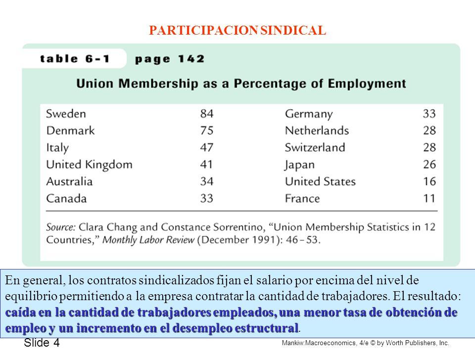 Slide 4 Mankiw:Macroeconomics, 4/e © by Worth Publishers, Inc. PARTICIPACION SINDICAL caída en la cantidad de trabajadores empleados, una menor tasa d