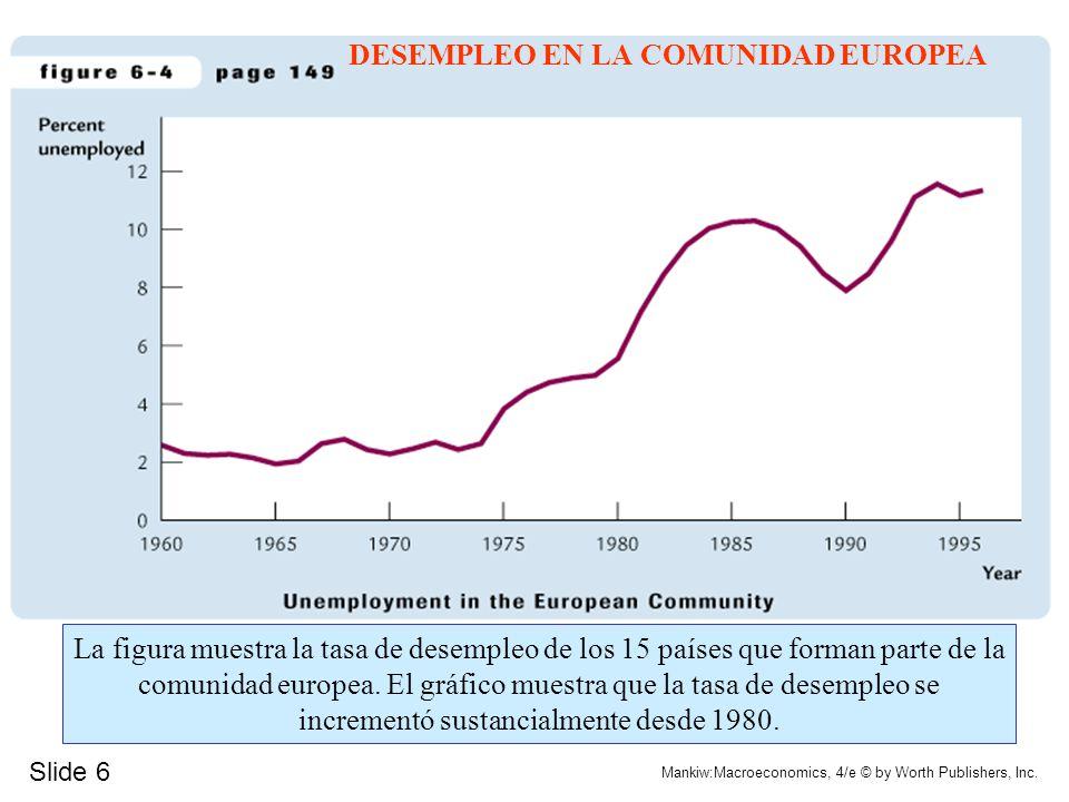 Slide 6 Mankiw:Macroeconomics, 4/e © by Worth Publishers, Inc. DESEMPLEO EN LA COMUNIDAD EUROPEA La figura muestra la tasa de desempleo de los 15 país