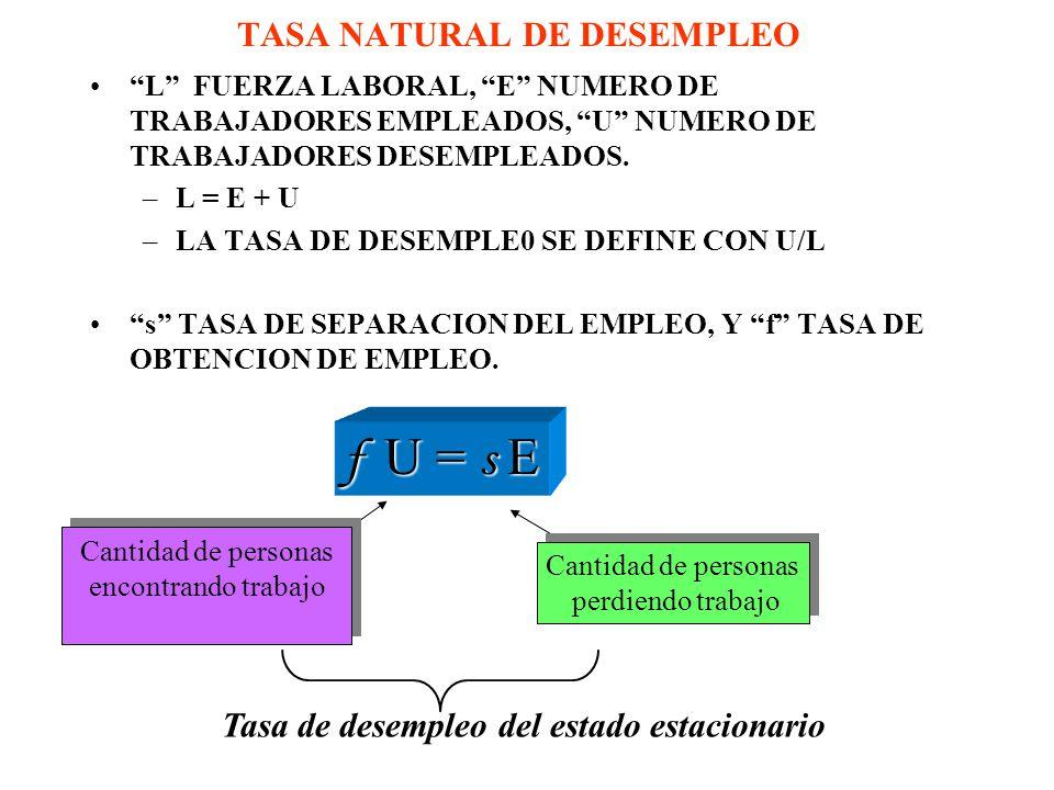 TASA NATURAL DE DESEMPLEO L FUERZA LABORAL, E NUMERO DE TRABAJADORES EMPLEADOS, U NUMERO DE TRABAJADORES DESEMPLEADOS. –L = E + U –LA TASA DE DESEMPLE