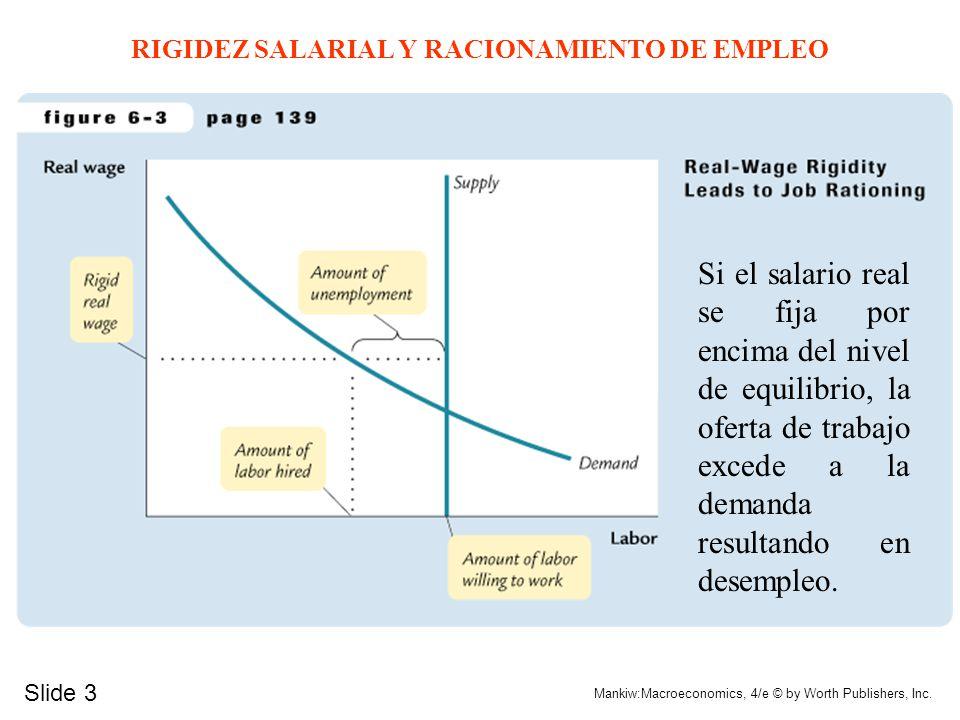 Slide 3 Mankiw:Macroeconomics, 4/e © by Worth Publishers, Inc. RIGIDEZ SALARIAL Y RACIONAMIENTO DE EMPLEO Si el salario real se fija por encima del ni