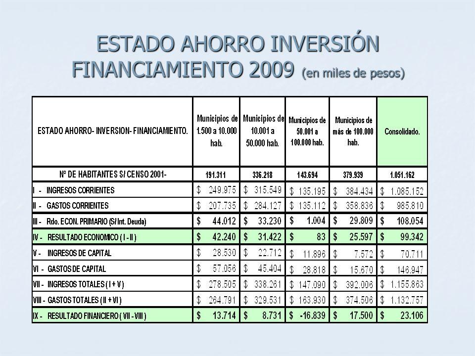 ESTADO AHORRO INVERSIÓN FINANCIAMIENTO 2009 (en miles de pesos)