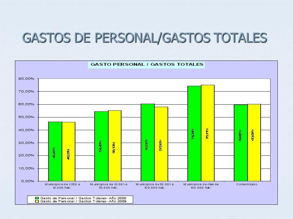 GASTOS DE PERSONAL/GASTOS TOTALES
