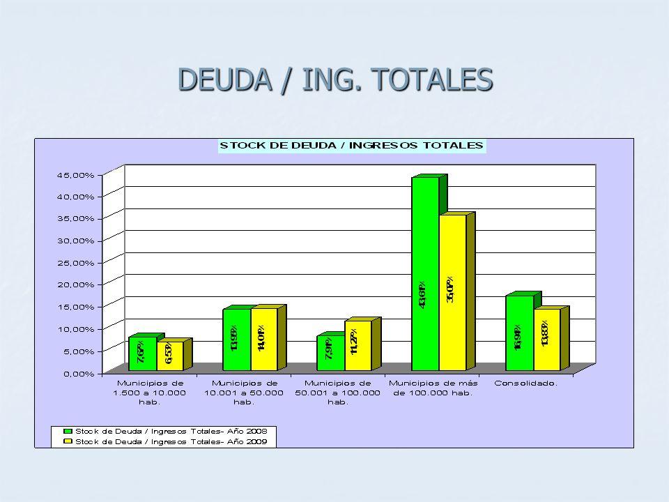 DEUDA / ING. TOTALES