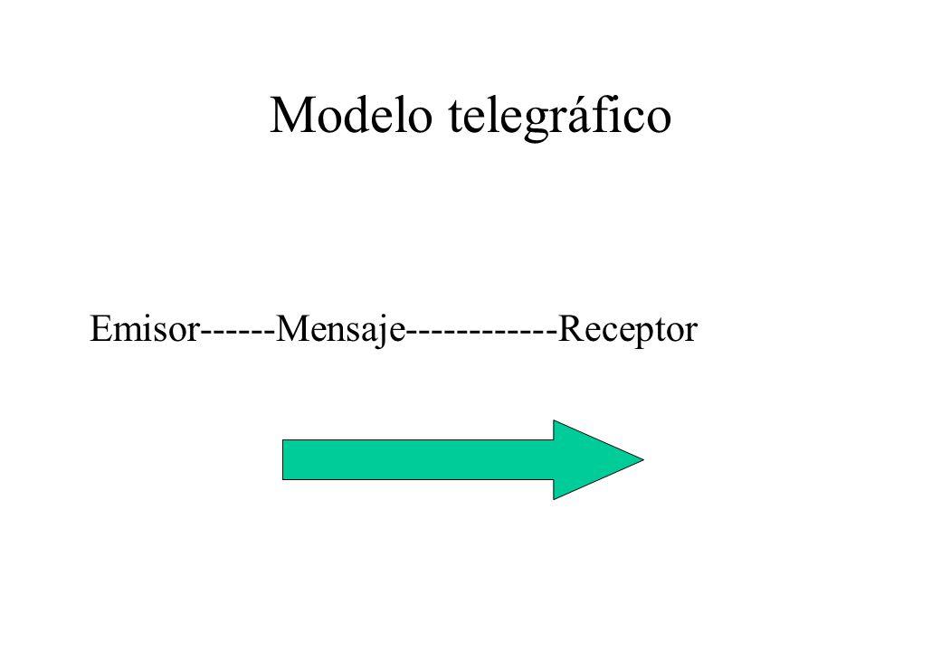 Modelo Jakobson Canal o medio Emisor-----------Mensaje-------Receptor Código Referente