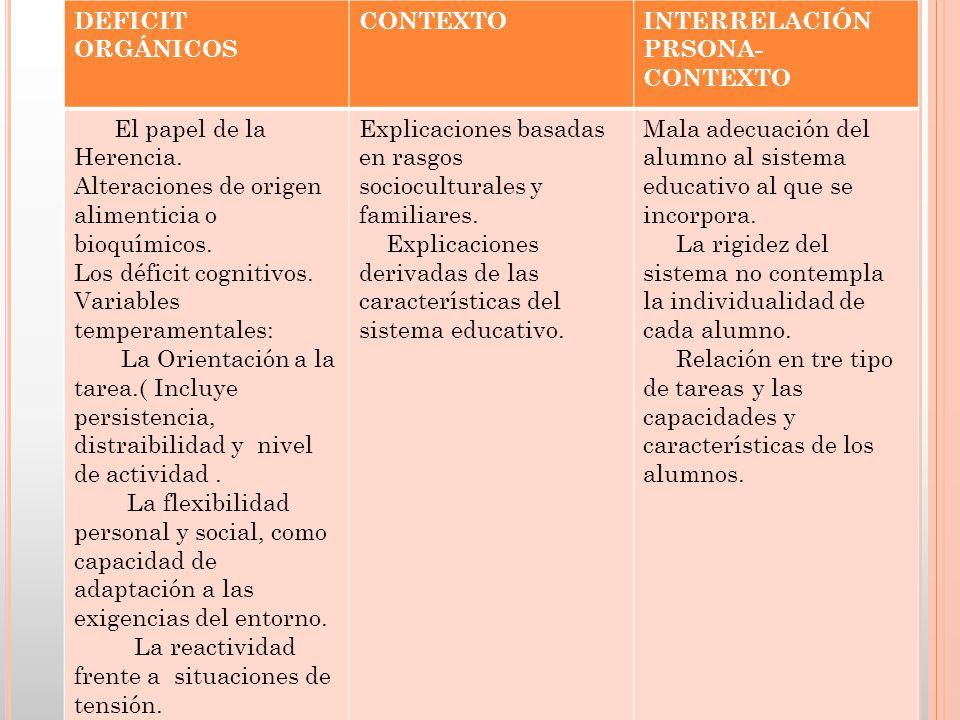 DEFICIT ORGÁNICOS CONTEXTOINTERRELACIÓN PRSONA- CONTEXTO El papel de la Herencia. Alteraciones de origen alimenticia o bioquímicos. Los déficit cognit