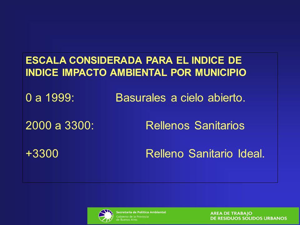 ESCALA CONSIDERADA PARA EL INDICE DE INDICE IMPACTO AMBIENTAL POR MUNICIPIO 0 a 1999: Basurales a cielo abierto. 2000 a 3300: Rellenos Sanitarios +330