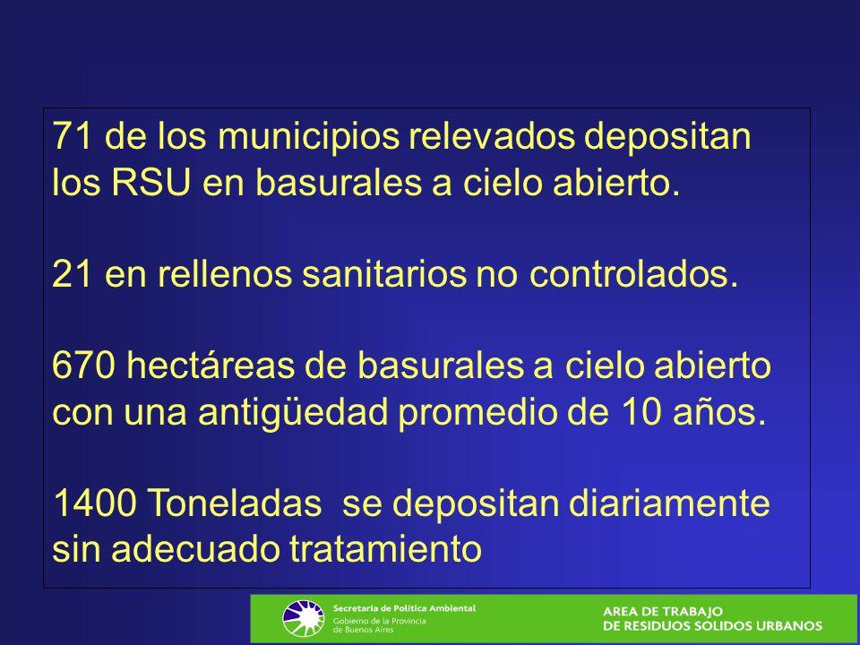 71 de los municipios relevados depositan los RSU en basurales a cielo abierto. 21 en rellenos sanitarios no controlados. 670 hectáreas de basurales a